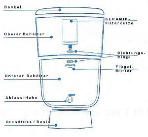 Stéfani TerraCotta Wasserfilter Modelle Querschnitt und Schema