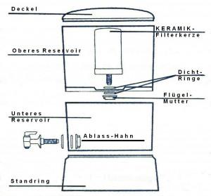 Stéfani CRISTAL und FLEX Wasserfilter Querschnitt und Schema